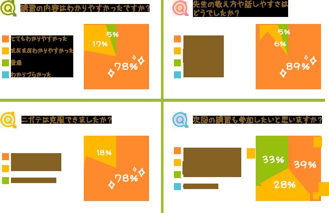夏期講習の感想グラフ