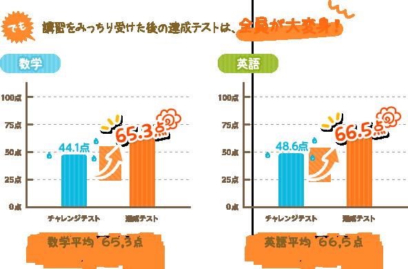 2012年の春期講習の結果グラフ
