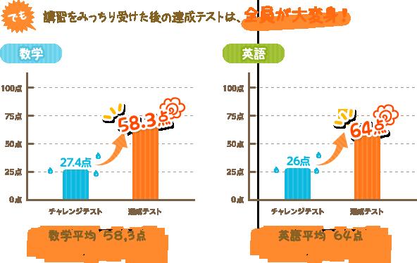 2012年冬期講習の結果グラフ